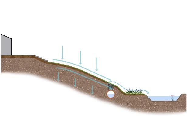 RX-DK-GDN09401_drainage-design_s4x3.jpg.rend.hgtvcom.616.462